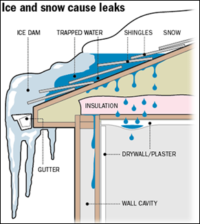 What Are Ice Dams Can They Be Avoided Desi S Roofing